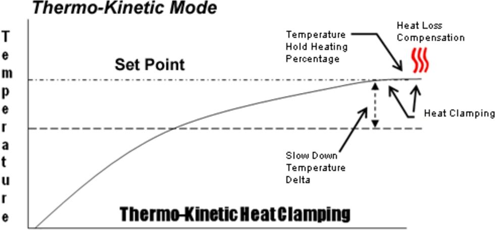 Thermo-Kinetic Heat Clamping